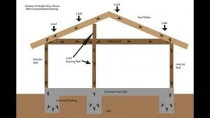 הנדסת בניין בשיטת הבנייה הקלה איזיקון תעשיות בניה קלה